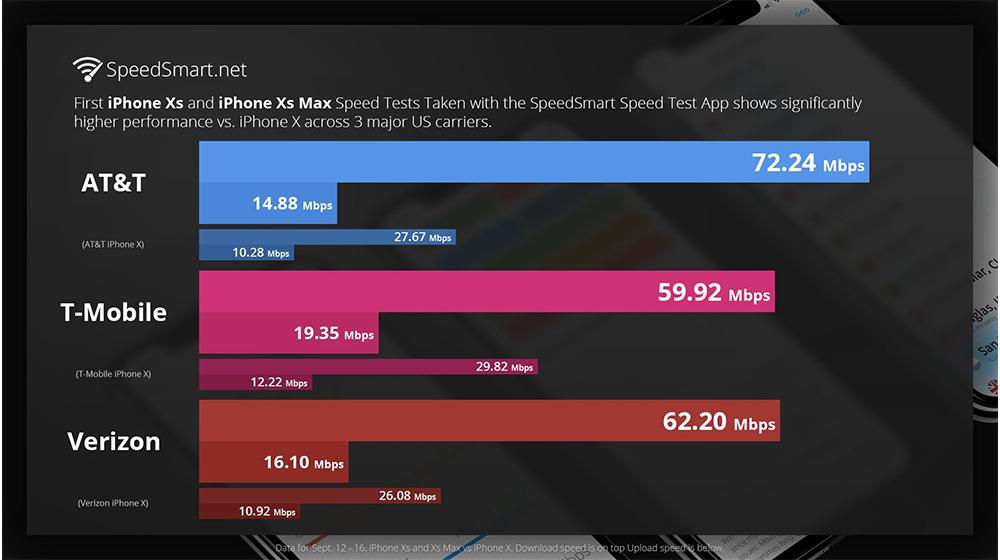 iPhone Xs、iPhone Xs Max 4G LTE上网速度怎么样?超出想象