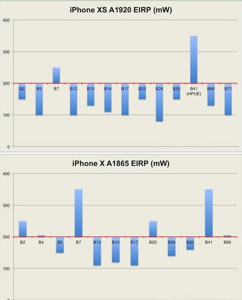 iPhone XS/Max无服务怎么办?苹果XS/XR没有信号的解决方法