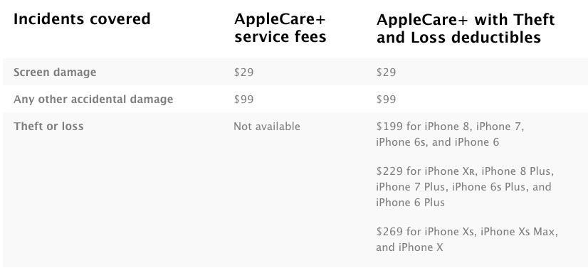 AppleCare+政策更新,iPhone被盗丢失苹果来帮忙